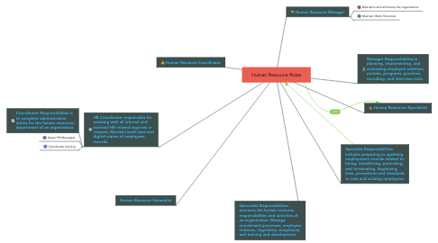 Mind Map: Human Resource Roles