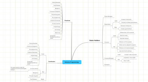 Mind Map: Extreme Programming.