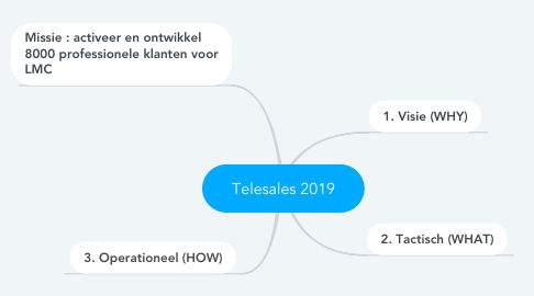 Mind Map: Telesales 2019