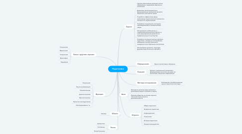 Mind Map: Педогогика