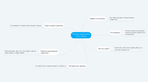 "Mind Map: Педагогический журнал ""Голоса Эпохи"""