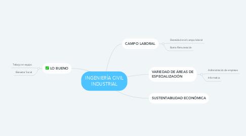 Mind Map: INGENIERÍA CIVIL INDUSTRIAL