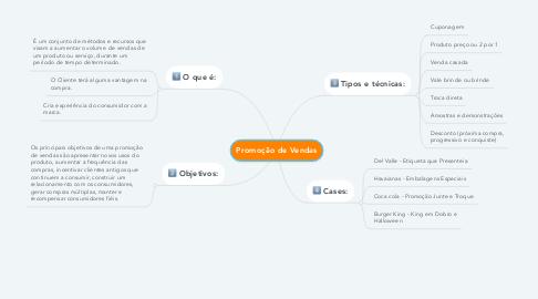 Mind Map: Promoção de Vendas