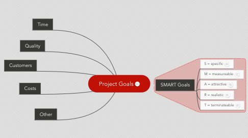 Mind Map: Project Goals