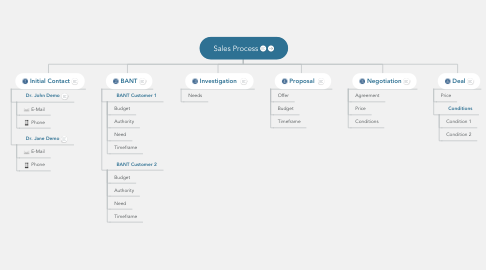 Mind Map: Sales Process