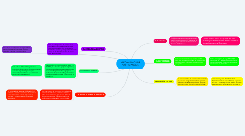 Mind Map: MECANISMOS DE PARTICIPACION