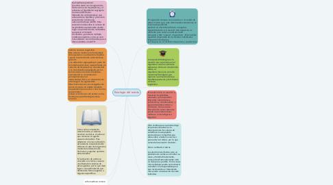 Mind Map: fisiología del estrés