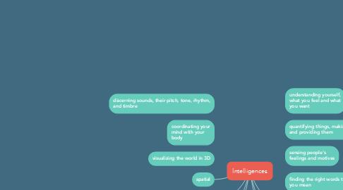 Mind Map: Intelligences