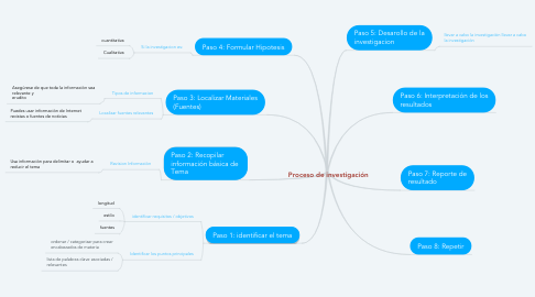 Mind Map: Proceso de investigación