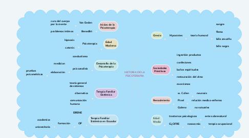 Mind Map: HISTORIA DE LA PSICOTERAPIA