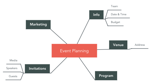 Mind Map: Event Planning