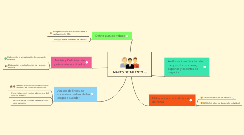 Mind Map: MAPAS DE TALENTO
