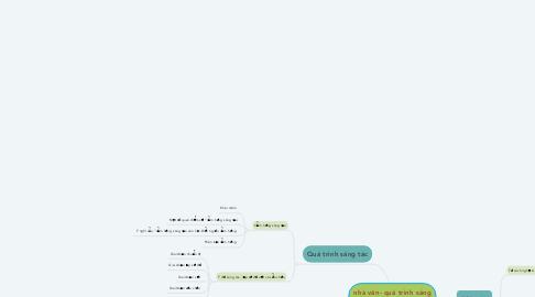 Mind Map: nhà văn- quá trình sáng tác