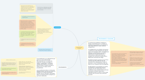 Mind Map: ESTRUCTURA DE CONTROL