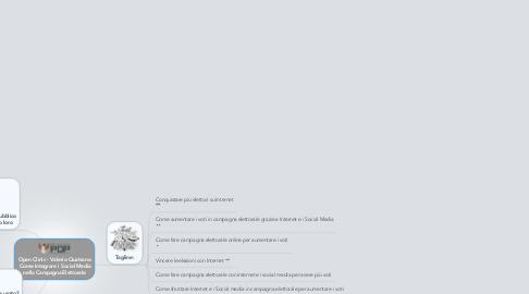 Mind Map: Open Clinic - Valerio Quatrano  Come Integrare i Social Media nella Campagna Elettorale