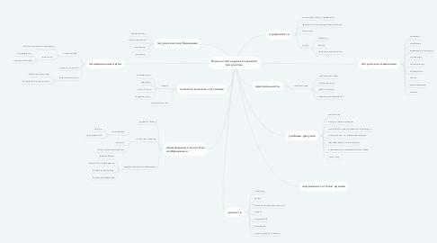 Mind Map: Психология художественного творчества