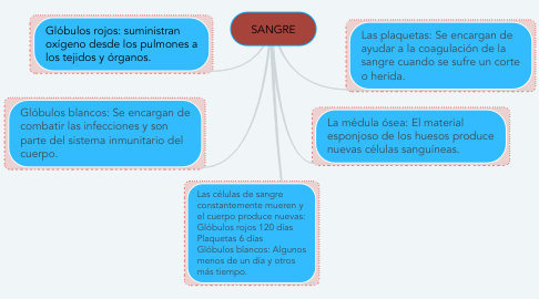 Mind Map: SANGRE