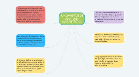 Mind Map: FUNDAMENTOS DE AUDITORIA ADMINISTRATIVA