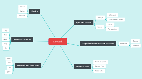 Mind Map: Network