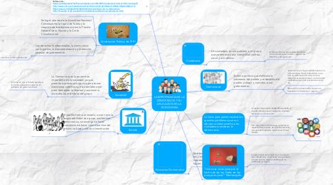 Mind Map: LA IMPORTANCIA DE LA DEMOCRACIA Y SU APLICACION EN LA CIUDADANIA