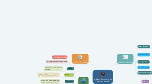 Mind Map: Modelo Educativo de Sistema Virtual