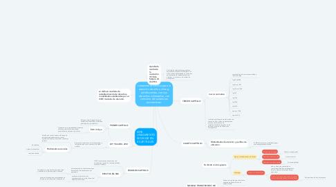 Mind Map: Lineamiento técnico para la atención de niños, niñas y adolescentes, con sus derechos vulnerados, con consumo de sustancias psicoactivas.