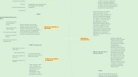 Mind Map: PSICOLOGÍA CIENTÍFICA BRITANICA
