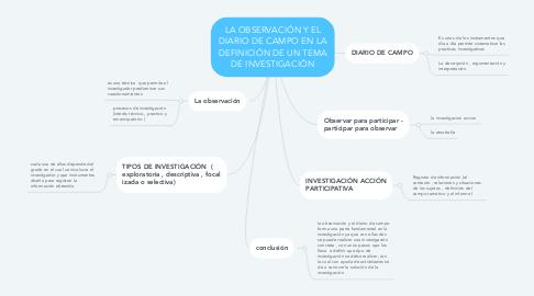 Mind Map: LA OBSERVACIÓN Y EL DIARIO DE CAMPO EN LA DEFINICIÓN DE UN TEMA DE INVESTIGACIÓN
