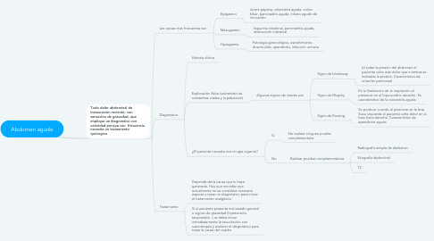 Mind Map: Abdomen agudo
