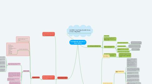 Mind Map: Contabilidade Aplicada ao Setor Publico