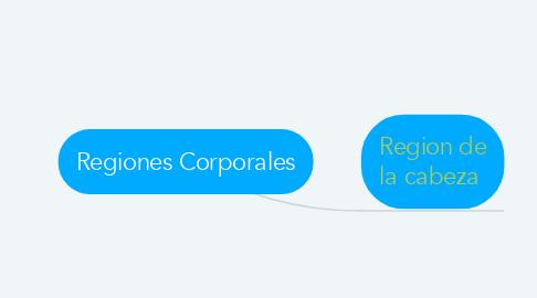 Mind Map: Regiones Corporales