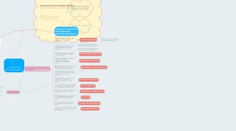 Mind Map: Historia de la Psicología Científica.