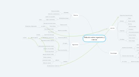 Mind Map: Relación entre ingeniería y ciencia