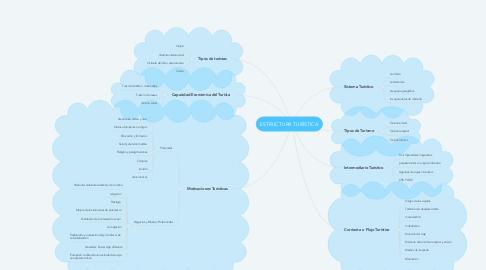 Mind Map: ESTRUCTURA TURÍSTICA