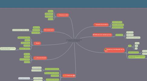 Mind Map: proceso de manufactura de Productos enlatados