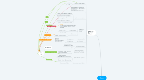 Mind Map: Const.