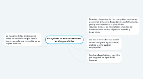 Mind Map: FUNDAMENTOS DE AUDITARÍA  ADMINISTRATIVA