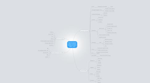 Mind Map: Seção de Acesso a Base de Dados Biblioteca Central EESC - USP
