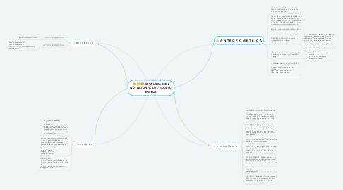 Mind Map: VALORACIÓN NUTRICIONAL DEL ADULTO MAYOR