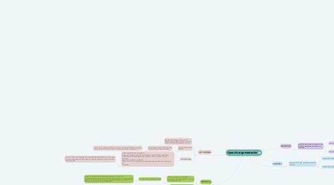 Mind Map: tipos de argumentación
