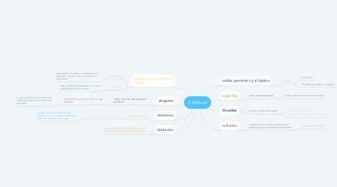 Mind Map: El Metodo