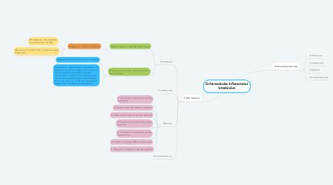 Mind Map: Enfermedades Inflamatorias Intestinales
