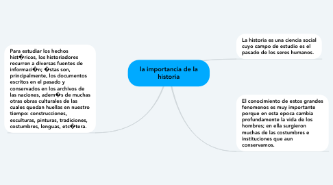 Mind Map: la importancia de la historia