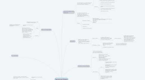 Mind Map: Exposiciones Biología