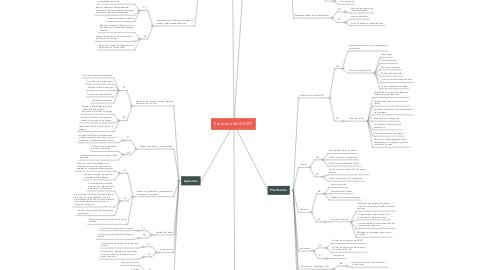Mind Map: Estructura del SG-SST