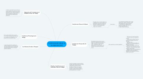 Mind Map: Condiciones de trabajo en las organizaciones