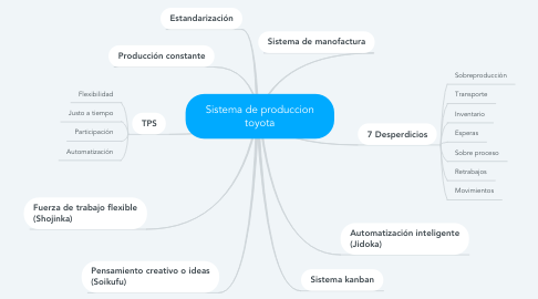 Mind Map: Sistema de produccion toyota