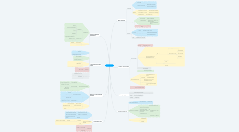 Mind Map: Médico paciente