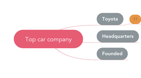 Mind Map: Top car company