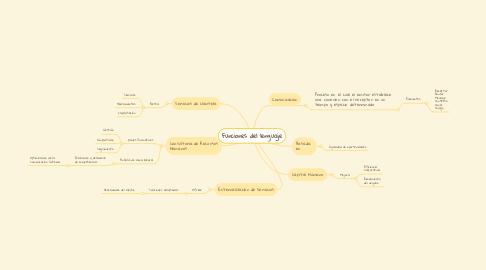 Mind Map: Manpower